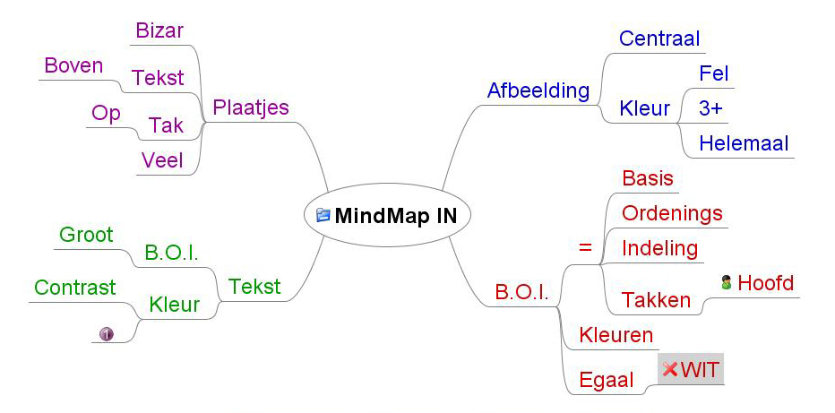 Met FreeMind maakt u eenvoudige Maps.